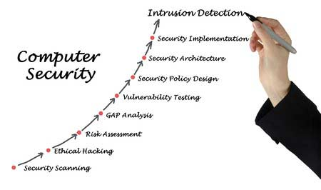 network security Cadamier Network Security Denver